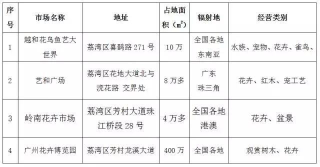 浅析广州花鸟鱼艺行业发展现状