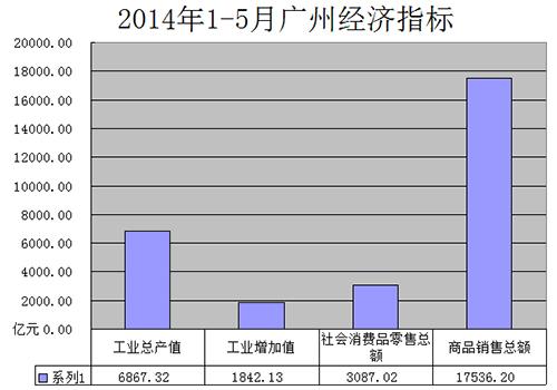 2014年1-5月广州工商经济指标