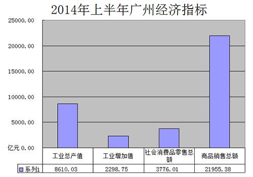 2014年上半年广州工商业经济指标