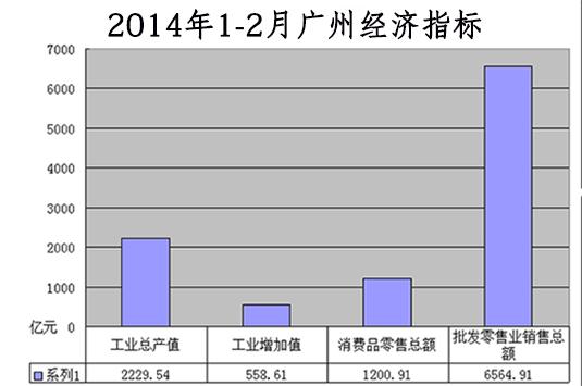 2014年1-2月广州工商经济指标