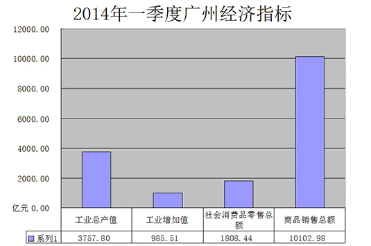 2014年一季度广州工商业经济指标
