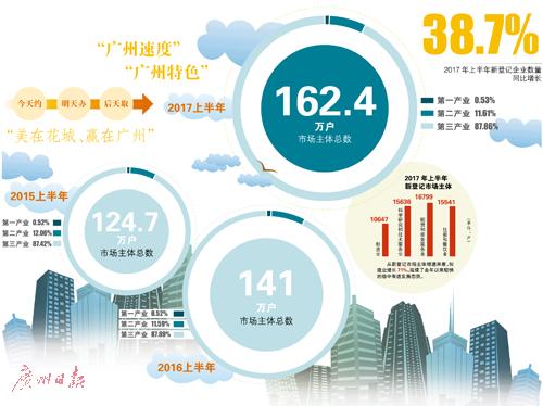 广州速度:日增市场主体806家