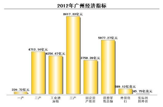 2012年广州经济数据