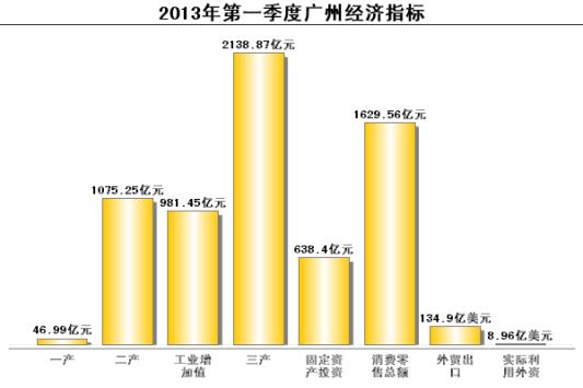 2013年第一季度广州经济数据